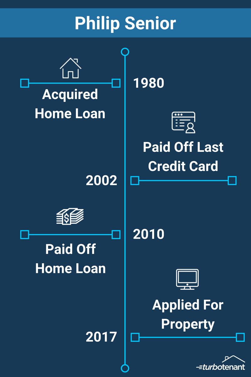 Infographic of a senior credit loss timeline