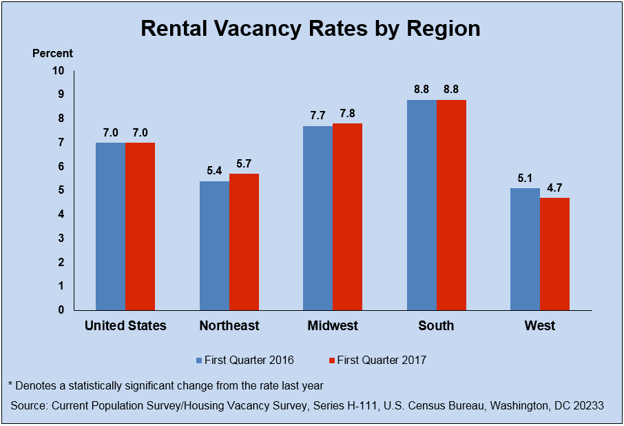 Graphic demonstrating rental vacancy rates by regions