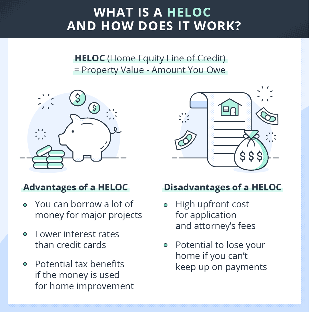 chart of pros and cons of HELOC